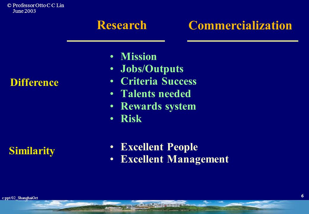 Mission Jobs/Outputs Criteria Success Talents needed Difference