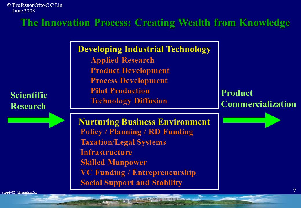 The Innovation Process: Creating Wealth from Knowledge