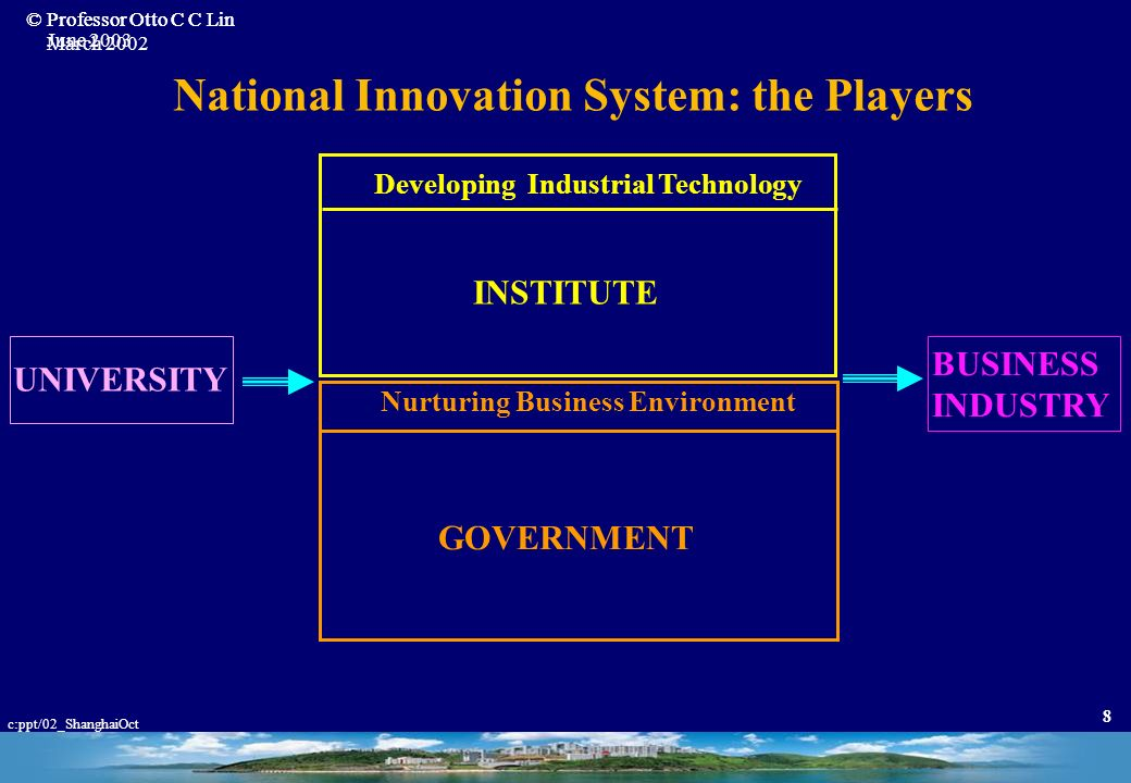 National Innovation System: the Players