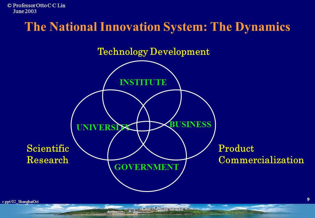 The National Innovation System: The Dynamics