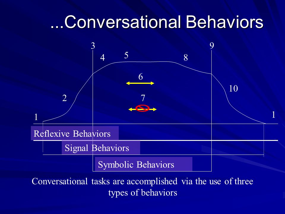 ...Conversational Behaviors