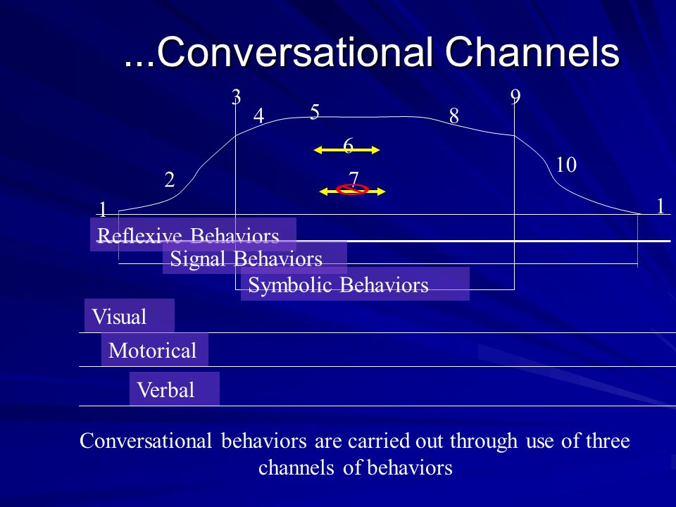 ...Conversational Channels