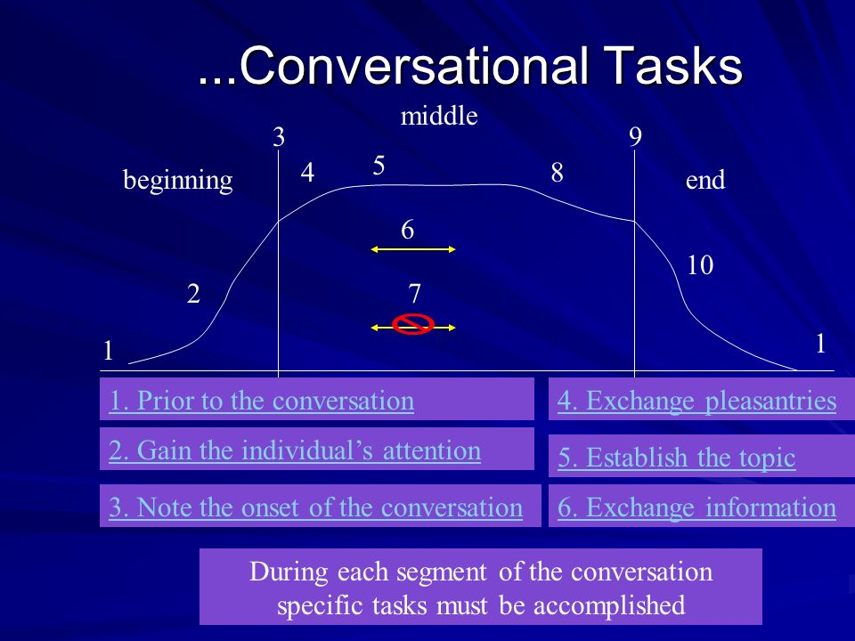 ...Conversational Tasks middle 3 9 5 4 8 beginning end 6 10 2 7 1 1