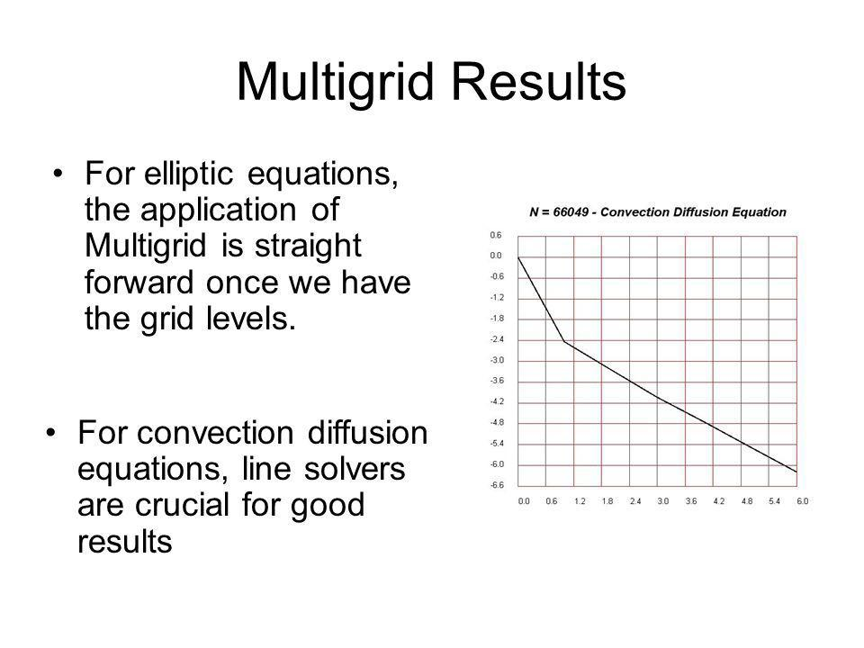 Multigrid Results For elliptic equations, the application of Multigrid is straight forward once we have the grid levels.