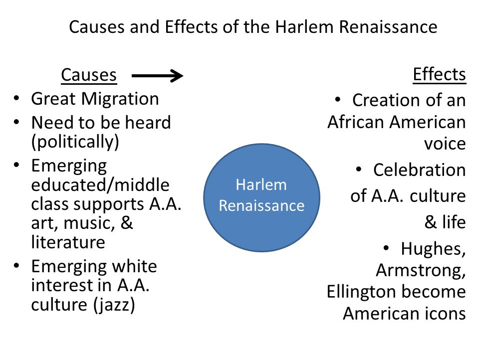 Causes and Effects of the Harlem Renaissance