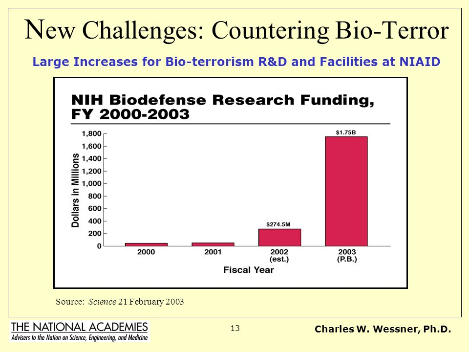 New Challenges: Countering Bio-Terror Large Increases for Bio-terrorism R&D and Facilities at NIAID