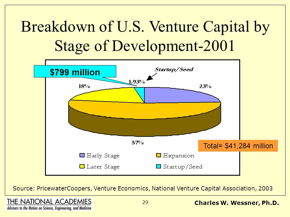 Breakdown of U.S. Venture Capital by Stage of Development-2001