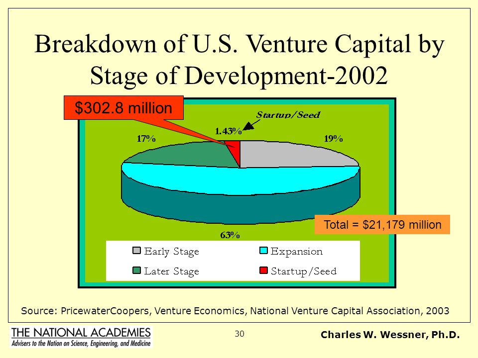 Breakdown of U.S. Venture Capital by Stage of Development-2002