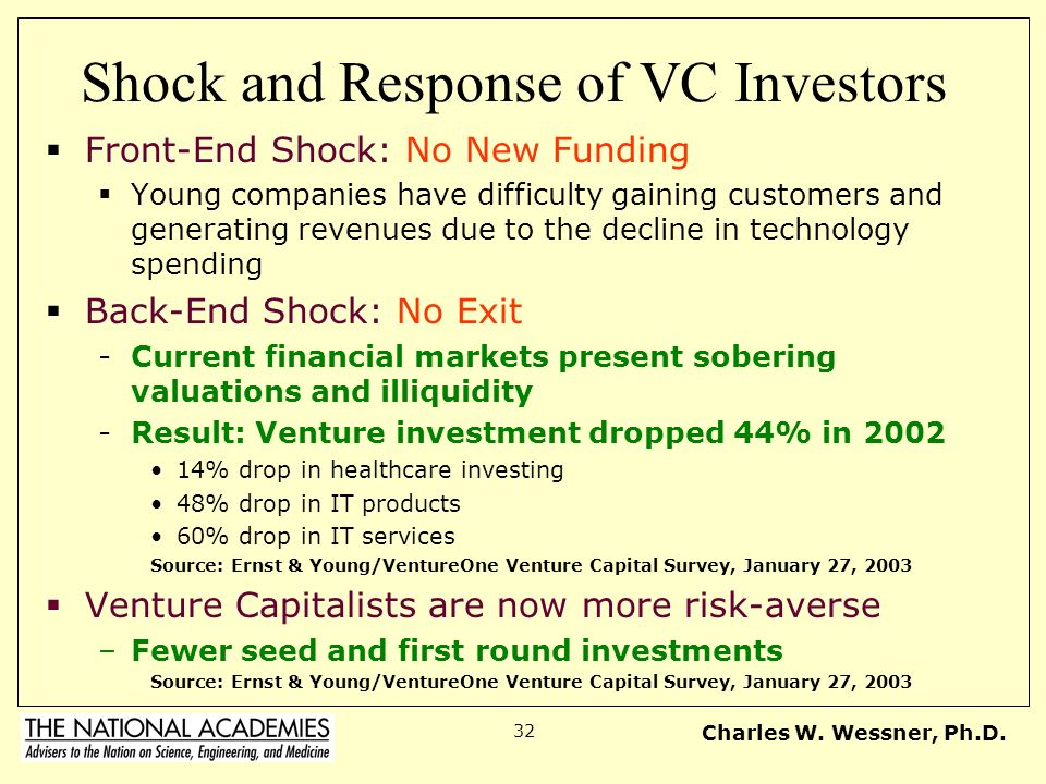 Shock and Response of VC Investors