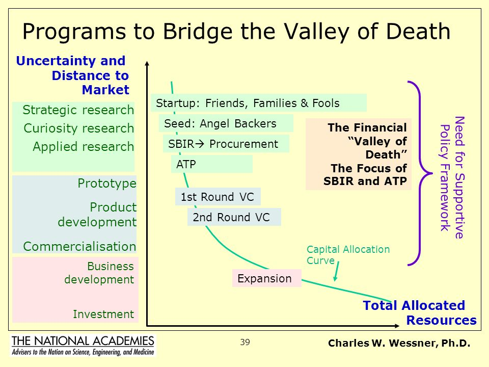 Bridge Across Valley Of Death >> The U.S. Small Business Innovation Research Program - ppt video online download