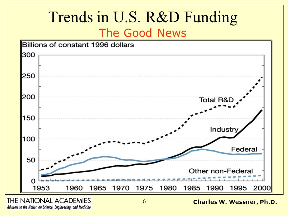 Trends in U.S. R&D Funding The Good News
