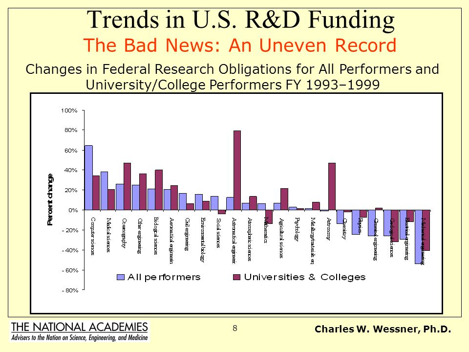 Trends in U.S. R&D Funding The Bad News: An Uneven Record