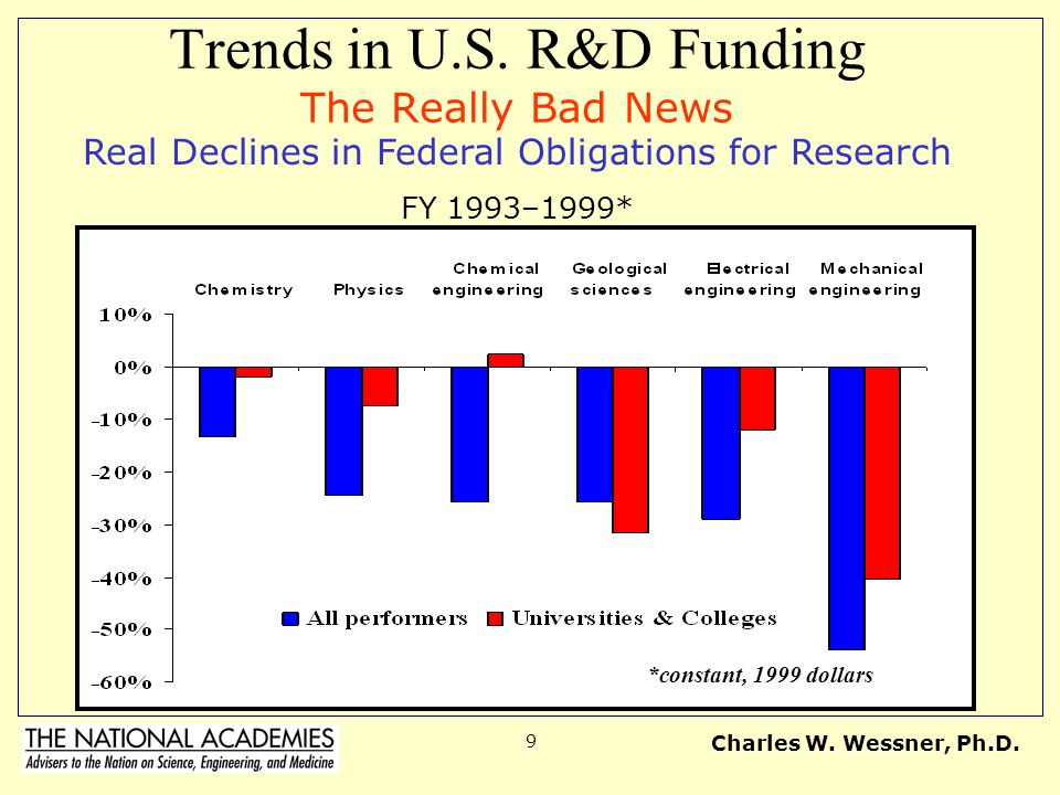 Trends in U.S. R&D Funding The Really Bad News