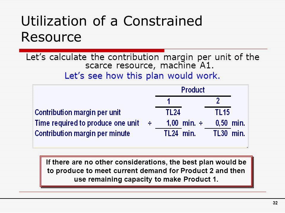 how to find contribution per unit