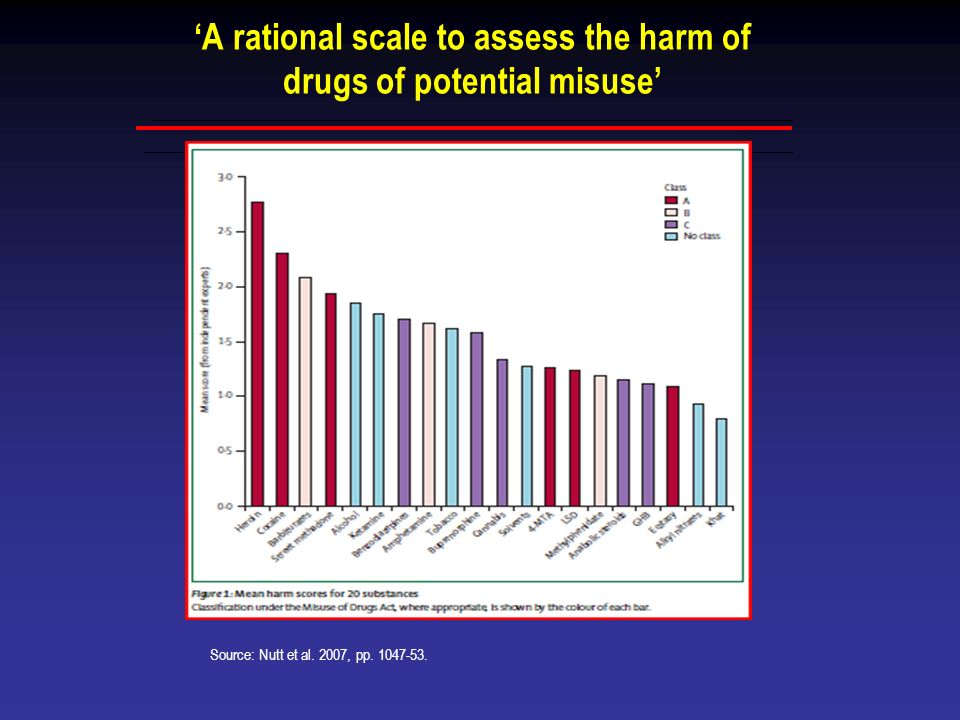 'A rational scale to assess the harm of drugs of potential misuse'