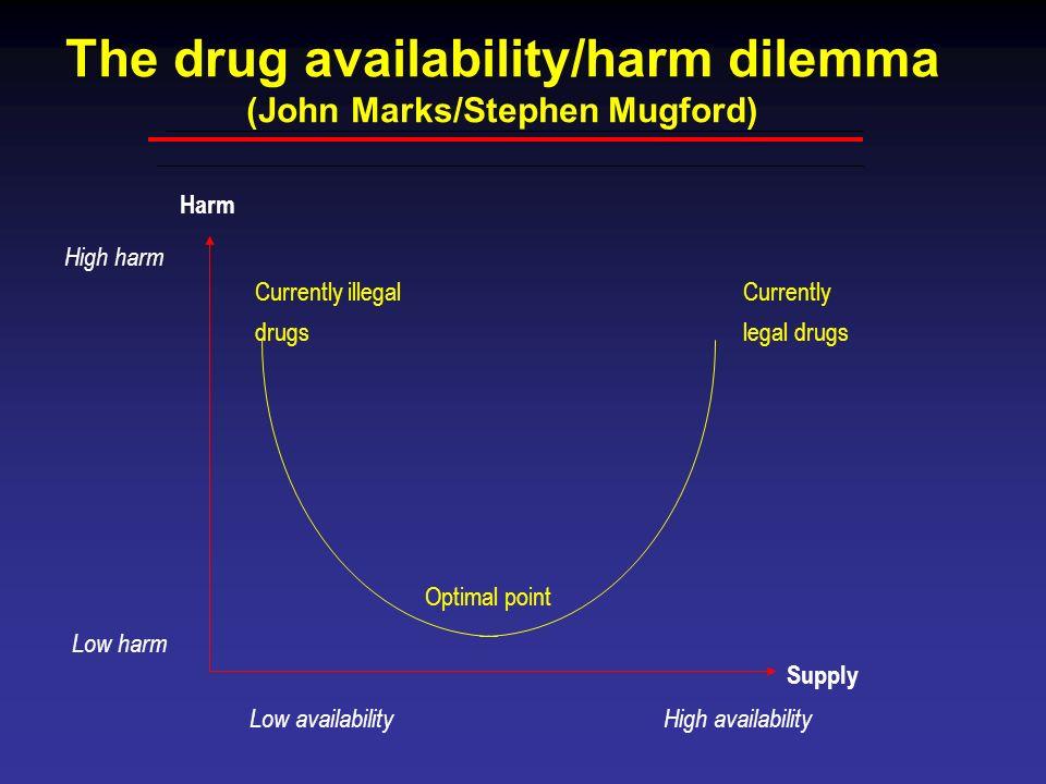 The drug availability/harm dilemma (John Marks/Stephen Mugford)