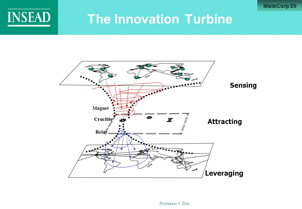 The Innovation Turbine