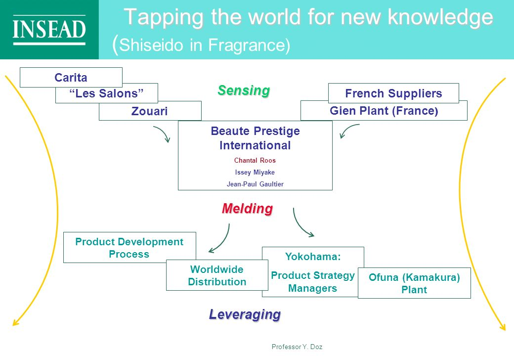 Tapping the world for new knowledge (Shiseido in Fragrance)