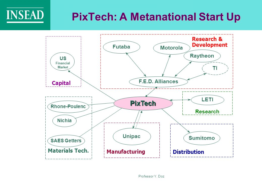 PixTech: A Metanational Start Up