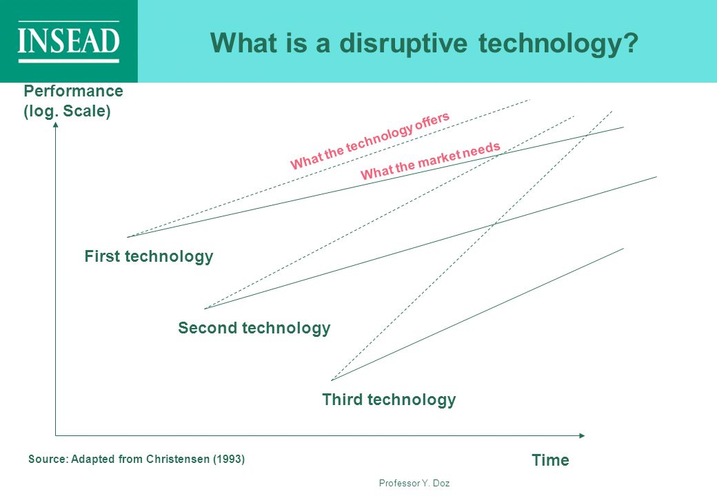 What is a disruptive technology