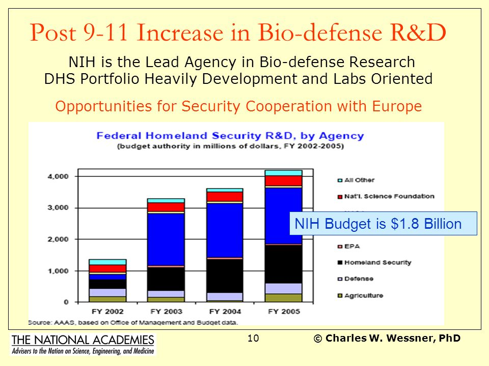 Post 9-11 Increase in Bio-defense R&D NIH is the Lead Agency in Bio-defense Research DHS Portfolio Heavily Development and Labs Oriented Opportunities for Security Cooperation with Europe