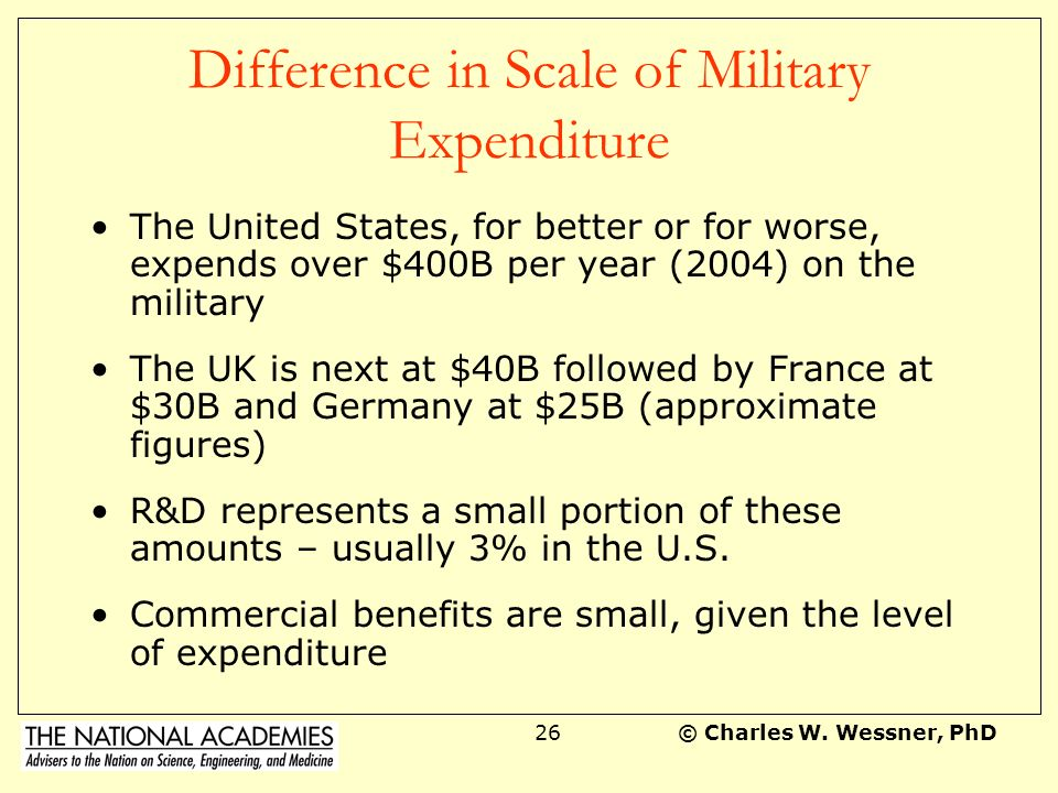 Difference in Scale of Military Expenditure