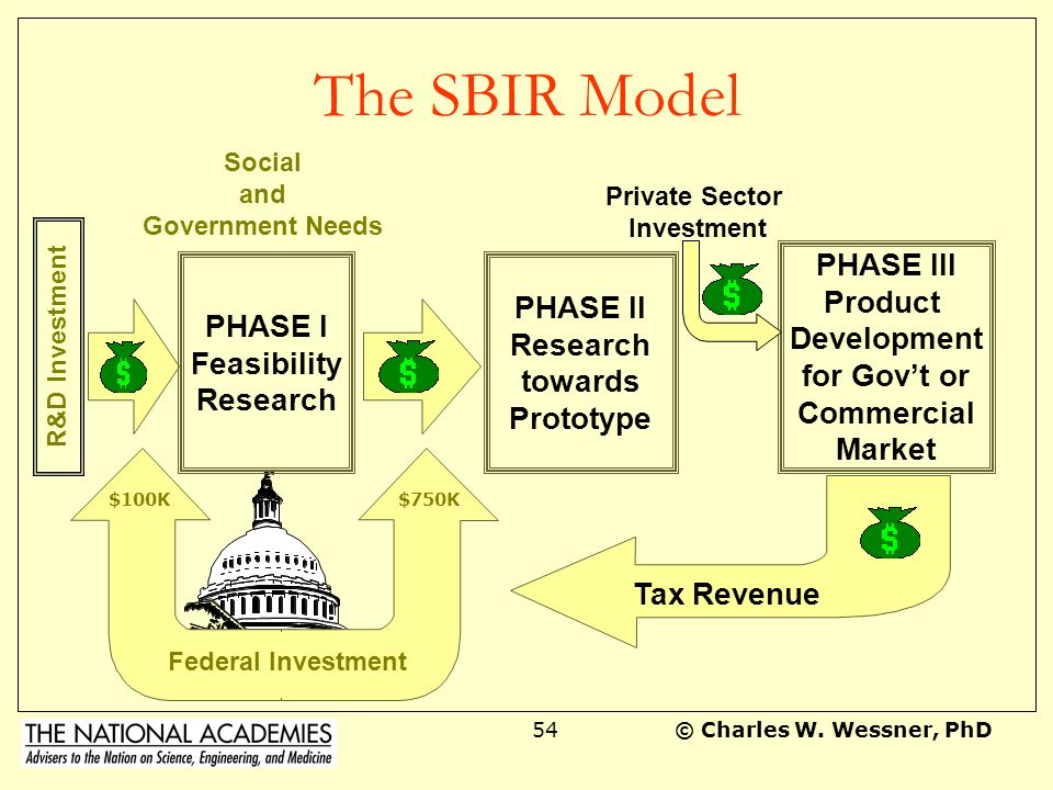 The SBIR Model PHASE III Product PHASE II PHASE I Development Research