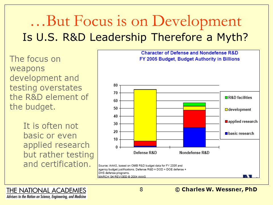 …But Focus is on Development Is U.S. R&D Leadership Therefore a Myth