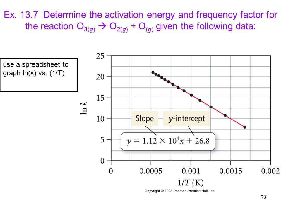 determining the activation energy essay 57 the iodination of acetone part one determining the rate for a chemical reaction the rate of a essays/activation-energy-lab.