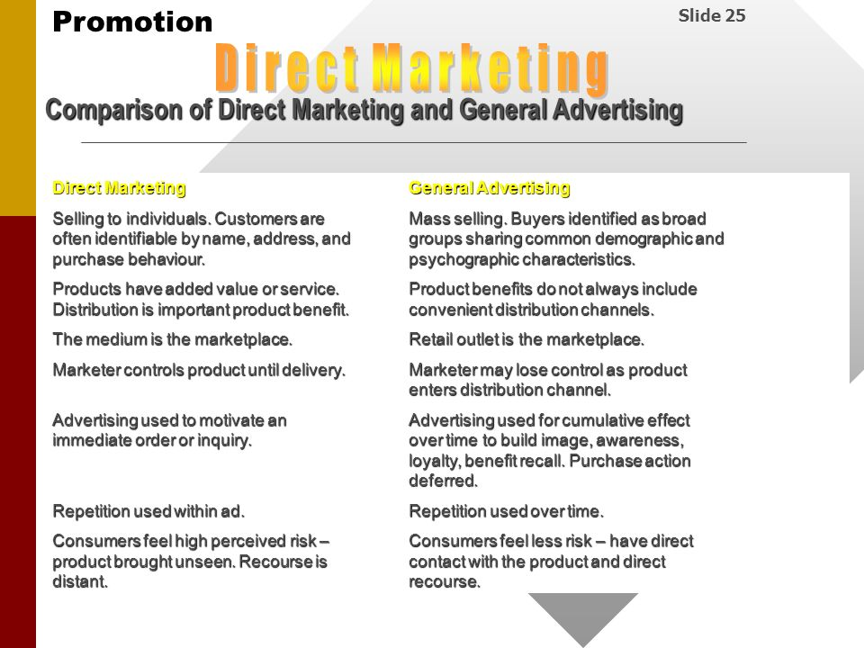 D i r e c t M a r k e t i n g Comparison of Direct Marketing and General Advertising. Direct Marketing General Advertising.