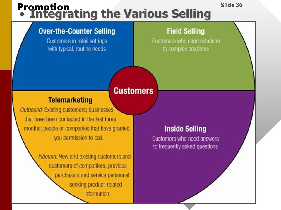 Integrating the Various Selling Channels