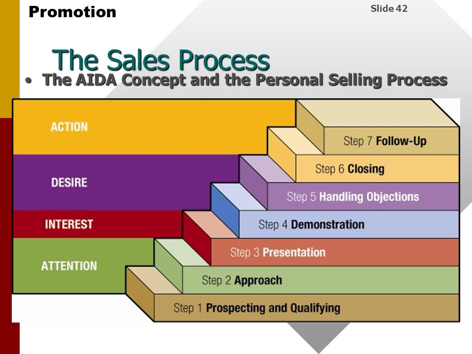 The Sales Process The AIDA Concept and the Personal Selling Process