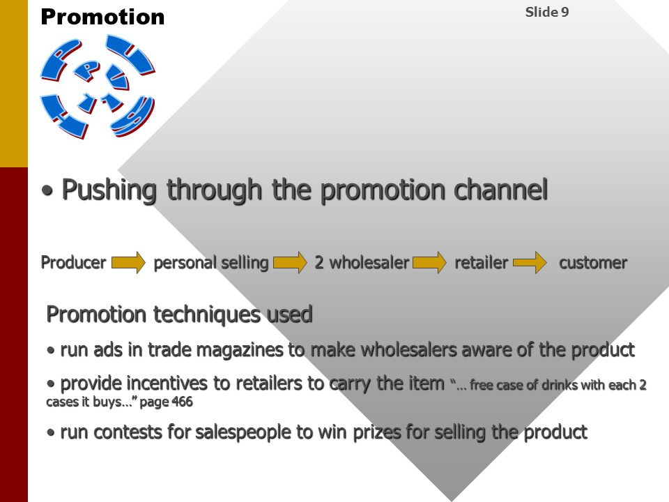 P U S H P U L L Pushing through the promotion channel