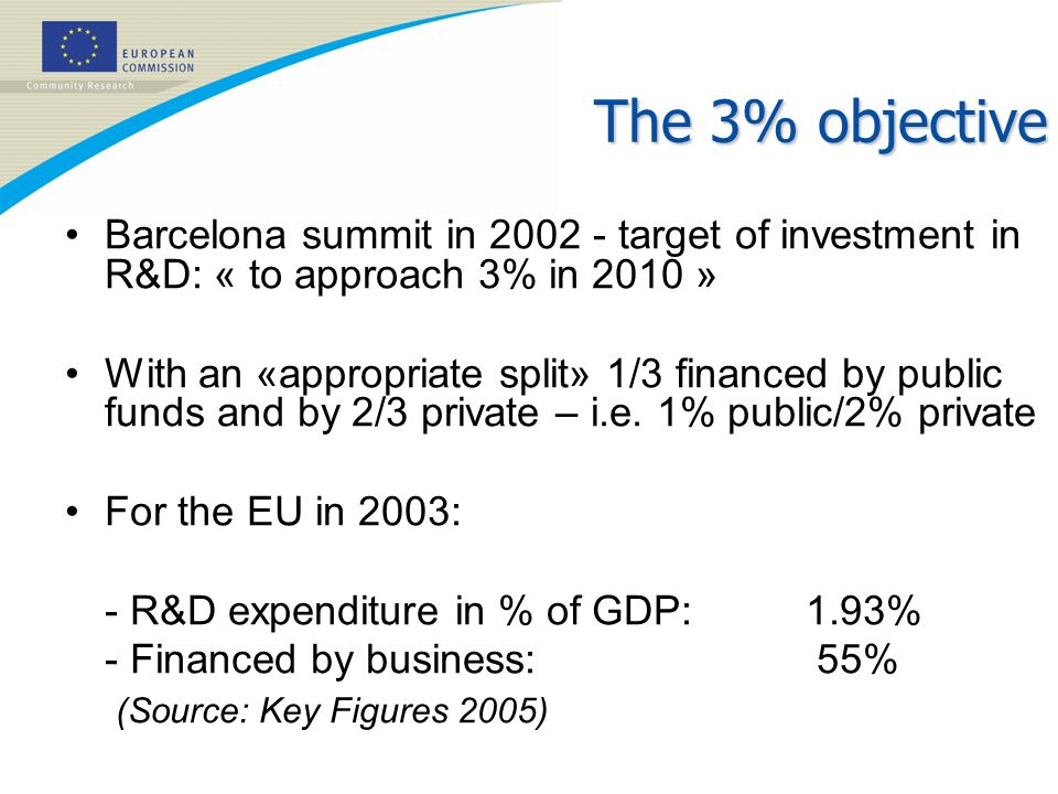 The 3% objective Barcelona summit in 2002 - target of investment in R&D: « to approach 3% in 2010 »