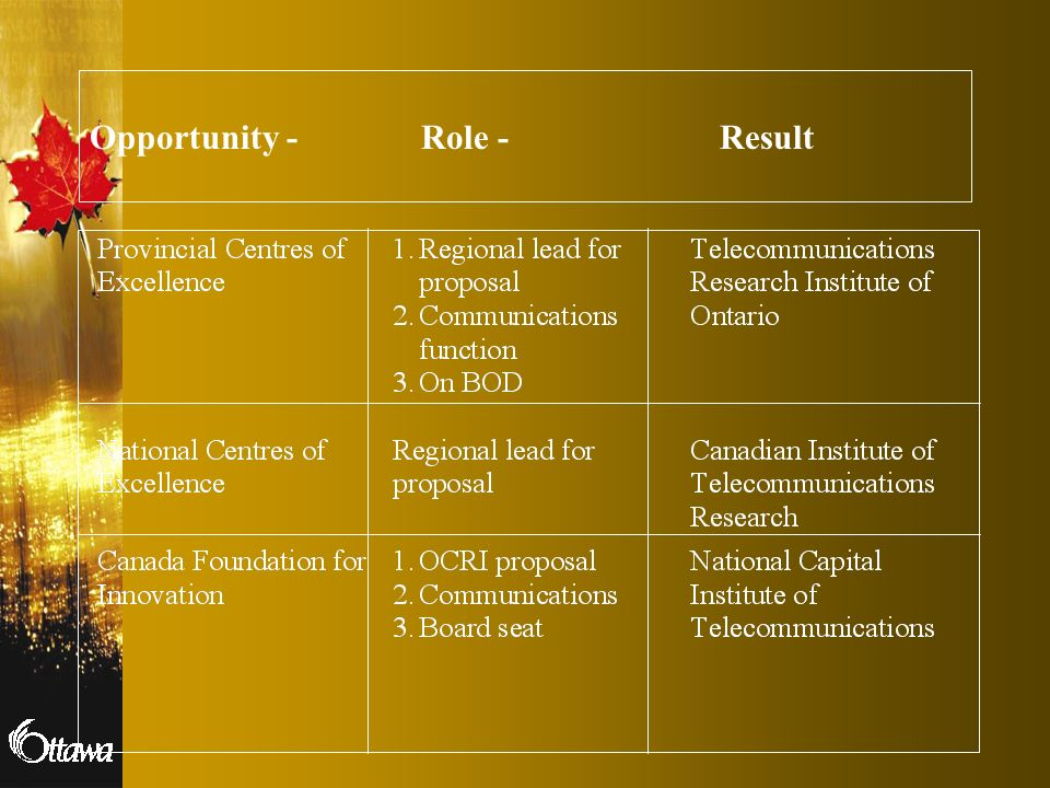 Opportunity - Role - Result