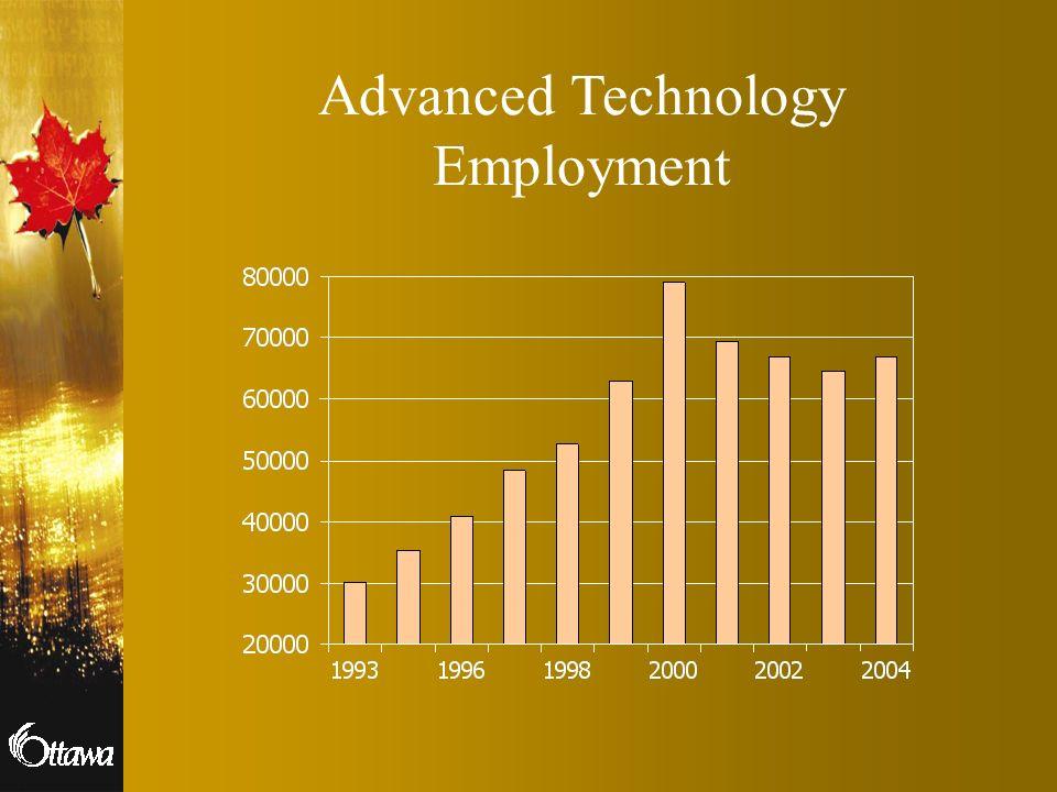 Advanced Technology Employment