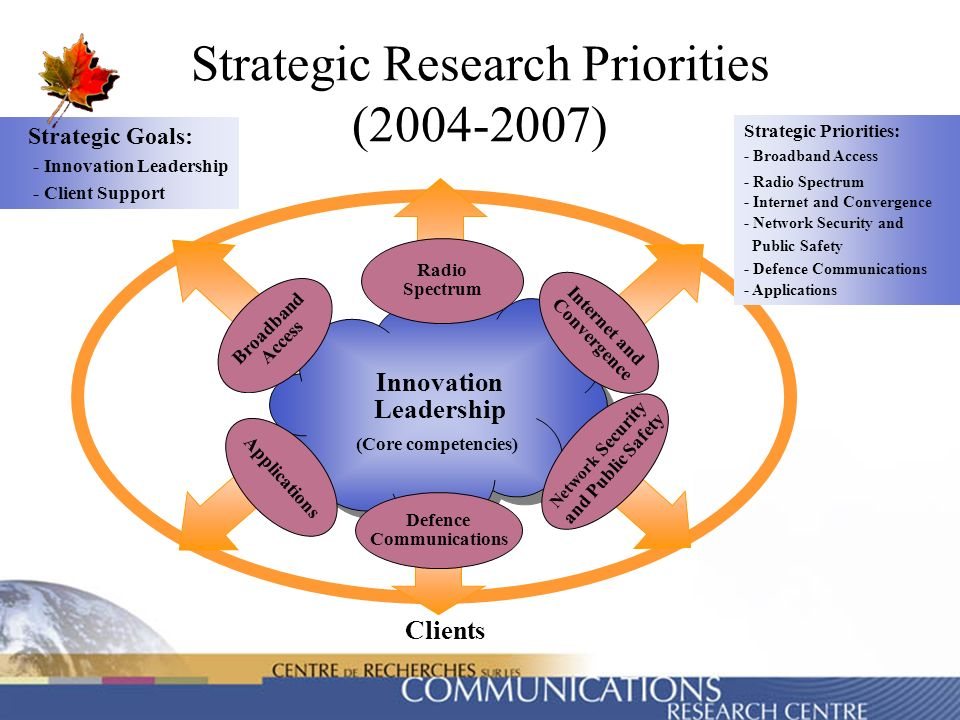 Strategic Research Priorities (2004-2007)