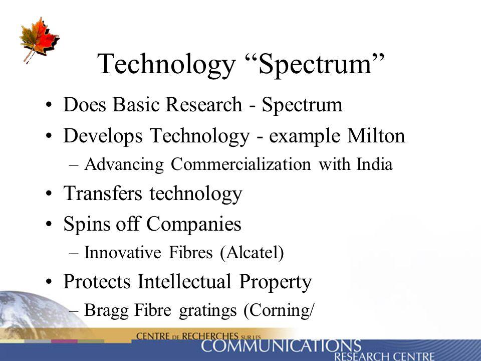 Technology Spectrum