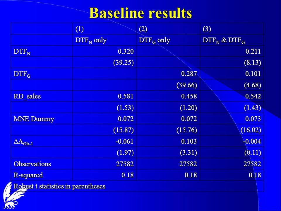 Baseline results (1) (2) (3) DTFN only DTFG only DTFN & DTFG DTFN