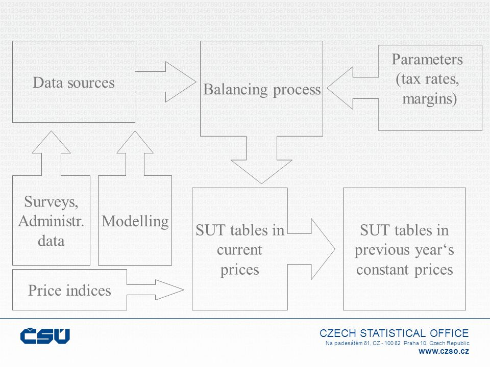 Data sources Balancing process. Parameters. (tax rates, margins) Surveys, Administr. data. Modelling.