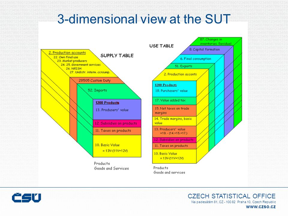 3-dimensional view at the SUT