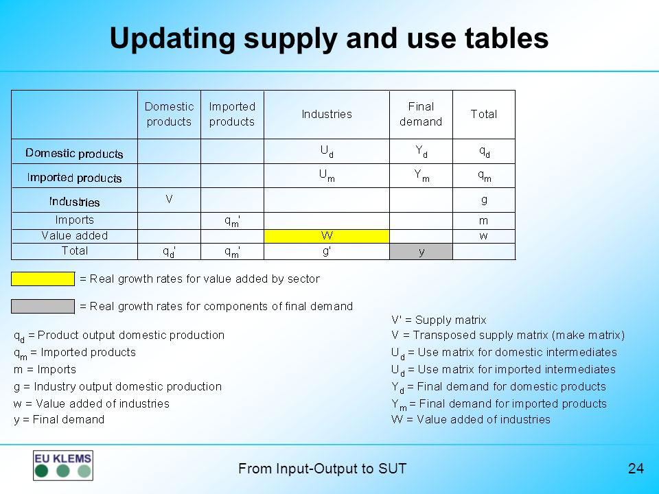 Updating supply and use tables