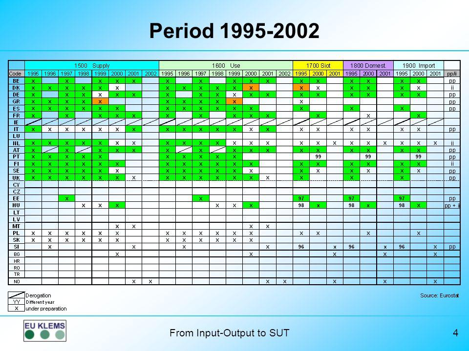 Period 1995-2002