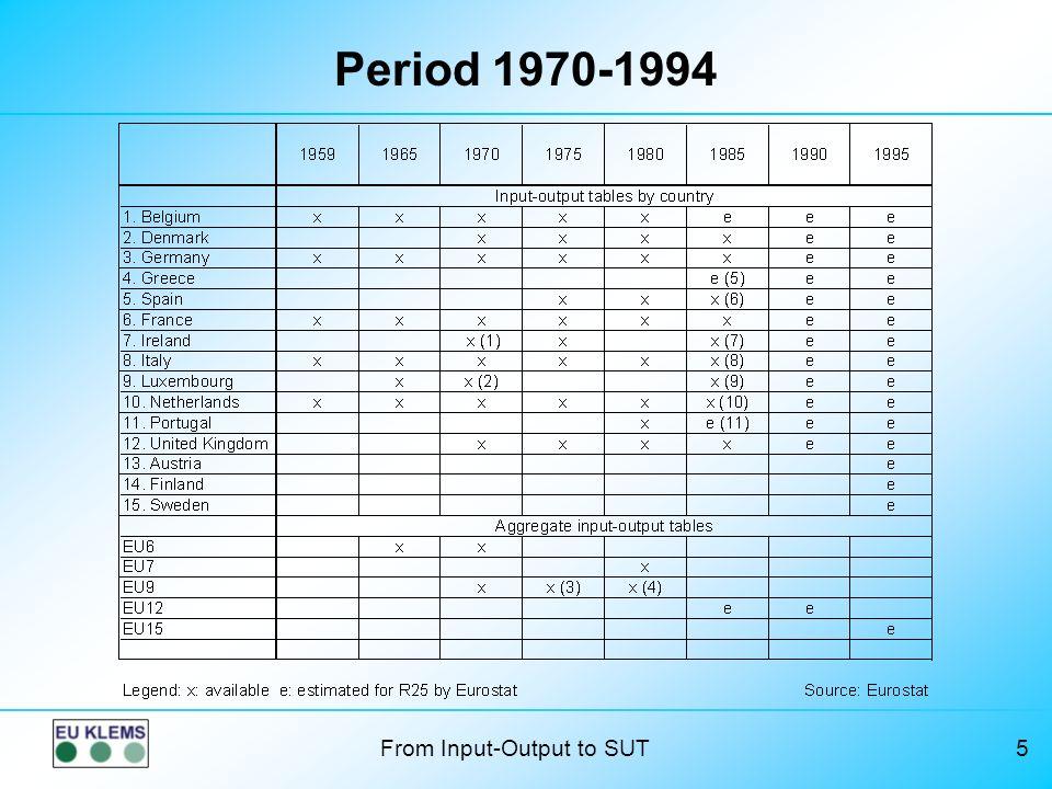 Period 1970-1994