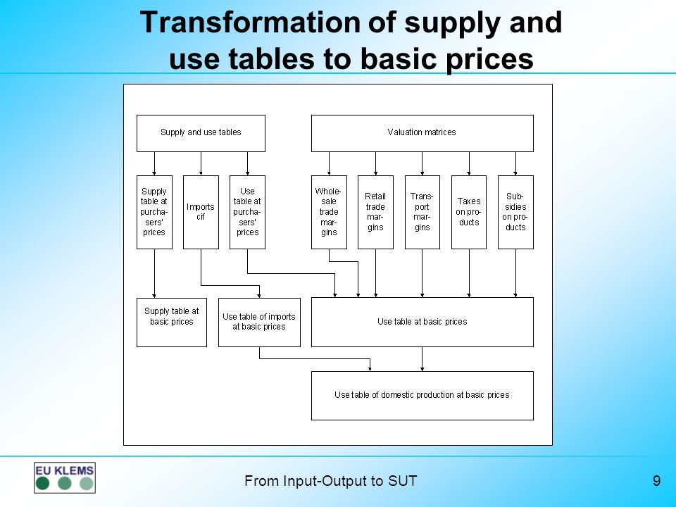 Transformation of supply and use tables to basic prices