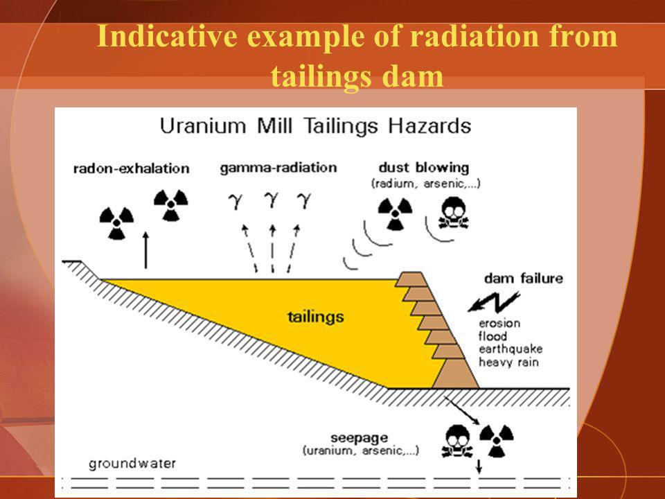 Indicative example of radiation from tailings dam