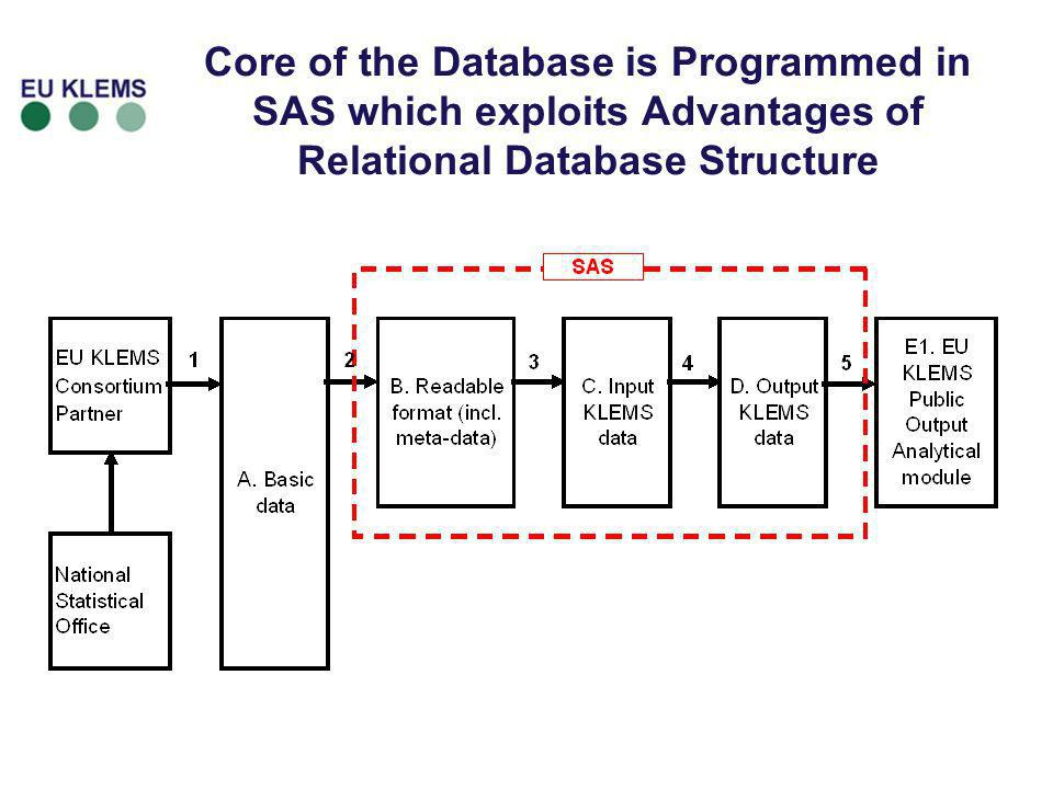 Core of the Database is Programmed in SAS which exploits Advantages of Relational Database Structure