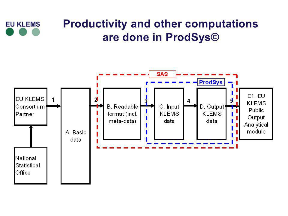 Productivity and other computations are done in ProdSys©