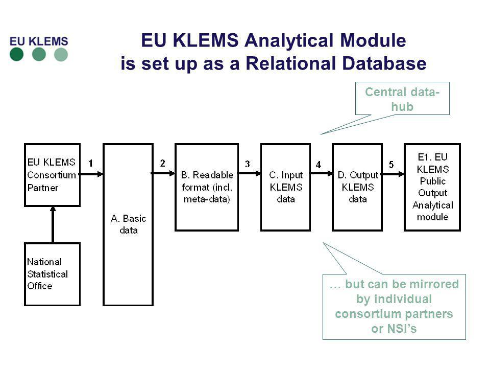 EU KLEMS Analytical Module is set up as a Relational Database