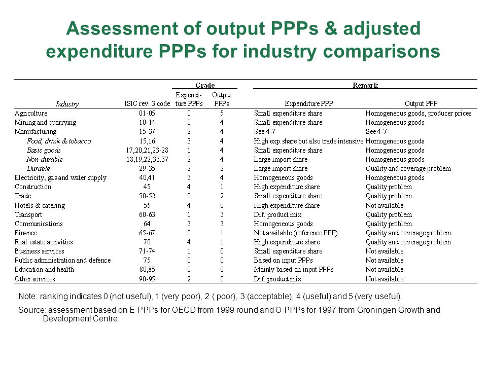 Assessment of output PPPs & adjusted expenditure PPPs for industry comparisons